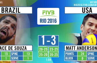 Волейболисты сборной США нанесли поражение бразильцам в матче турнира Олимпиады в Рио сборная США