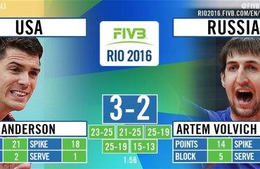 Российские волейболисты проиграли США в матче за «бронзу» волейбол, мужчины, олимпиада, рио, бразилия
