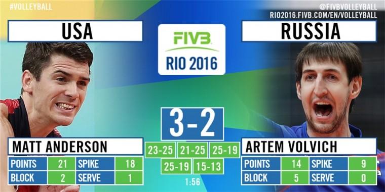 Российские волейболисты проиграли США в матче за «бронзу»