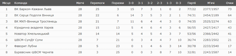 men superleague ukraine